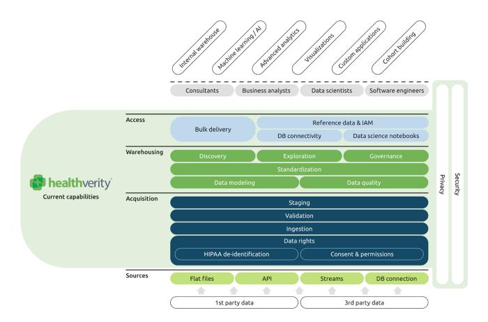 HealthVerity platform core capabilities