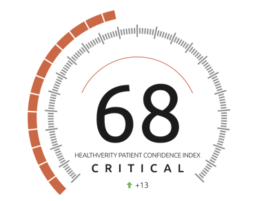 HealthVerity Patient Confidence Index Rating 68