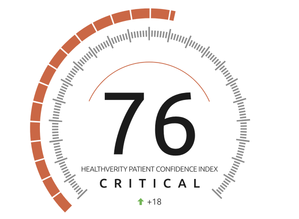 HealthVerity Patient Confidence Index (HVPCI)  upgraded to Critical as physician visits rise sharply - Score 76
