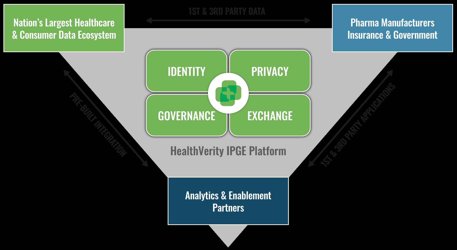 HealthVerity IPGE platform