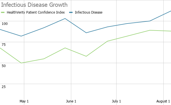 Infectious Disease Growth