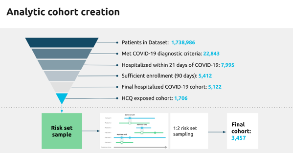Analytic cohort creation | Real-Time Insights and Evidence